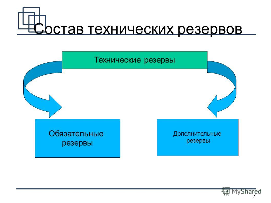 7 Состав технических резервов Технические резервы Обязательные резервы Дополнительные резервы
