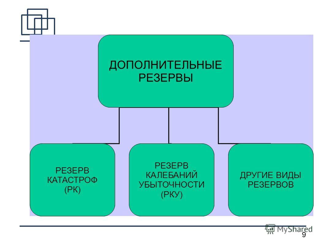 9 ДОПОЛНИТЕЛЬНЫЕ РЕЗЕРВЫ РЕЗЕРВ КАТАСТРОФ (РК) РЕЗЕРВ КАЛЕБАНИЙ УБЫТОЧНОСТИ (РКУ) ДРУГИЕ ВИДЫ РЕЗЕРВОВ