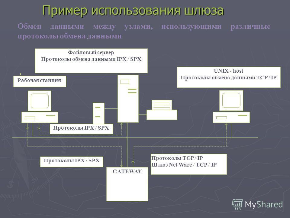 Пример использования шлюза Обмен данными между узлами, использующими различные протоколы обмена данными Протоколы IPX / SPX Файловый сервер Протоколы обмена данными IPX / SPX Протоколы TCP / IP Шлюз Net Ware / TCP / IP UNIX - host Протоколы обмена да