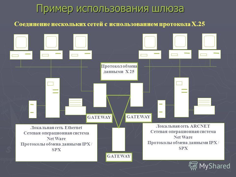 Пример использования шлюза Соединение нескольких сетей с использованием протокола Х.25 GATEWAY Локальная сеть ARCNET Сетевая операционная система Net Ware Протоколы обмена данными IPX / SPX Локальная сеть Ethernet Сетевая операционная система Net War