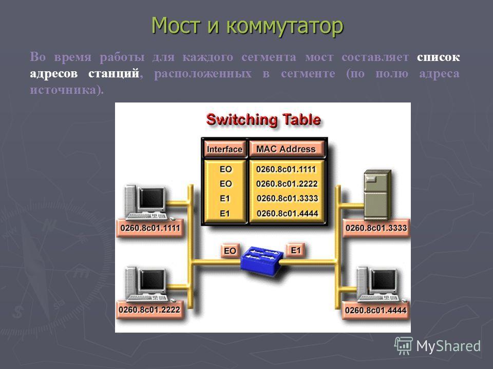 Мост и коммутатор Во время работы для каждого сегмента мост составляет список адресов станций, расположенных в сегменте (по полю адреса источника).