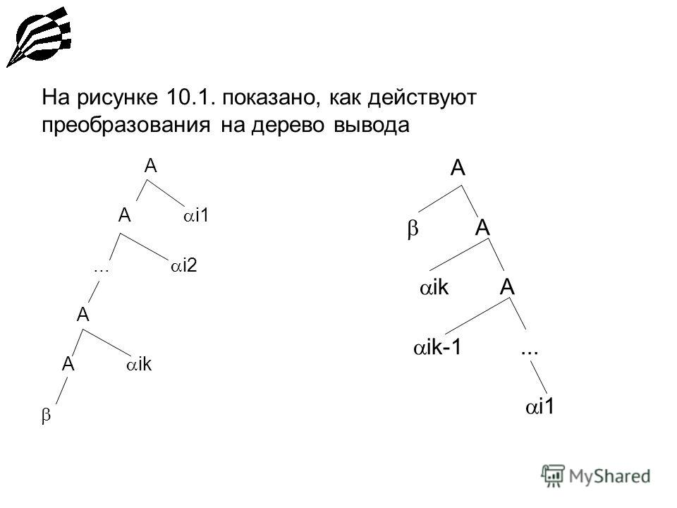 На рисунке 10.1. показано, как действуют преобразования на дерево вывода A A i1... i2 A A ik A ik A ik-1... i1