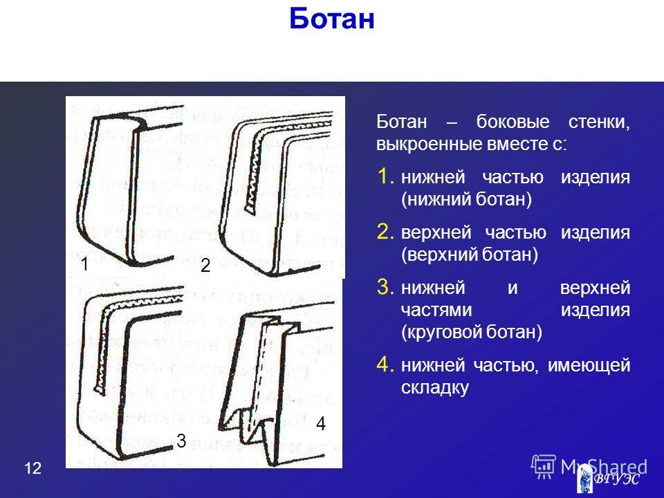 12 Ботан Ботан – боковые стенки, выкроенные вместе с: 1. нижней частью изделия (нижний ботан) 2. верхней частью изделия (верхний ботан) 3. нижней и верхней частями изделия (круговой ботан) 4. нижней частью, имеющей складку 1 2 3 4