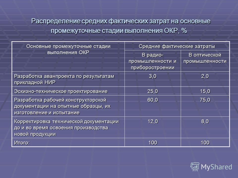 Распределение средних фактических затрат на основные промежуточные стадии выполнения ОКР, % Распределение средних фактических затрат на основные промежуточные стадии выполнения ОКР, % Основные промежуточные стадии выполнения ОКР Средние фактические з