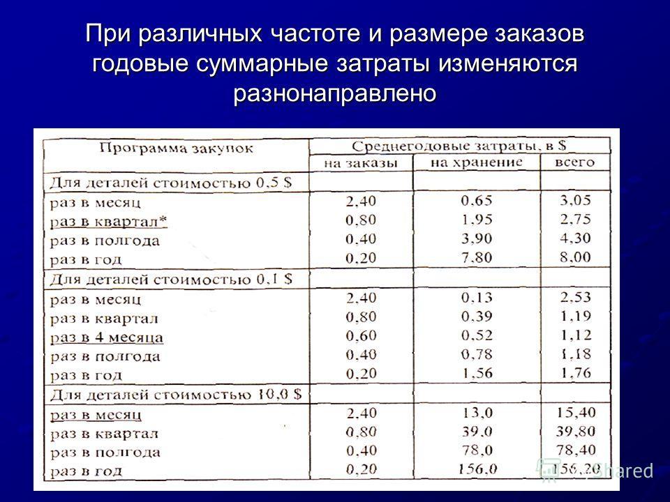При различных частоте и размере заказов годовые суммарные затраты изменяются разнонаправлено