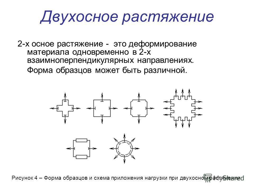 Двухосное растяжение 2-х осное растяжение - это деформирование материала одновременно в 2-х взаимноперпендикулярных направлениях. Форма образцов может быть различной. Рисунок 4 – Форма образцов и схема приложения нагрузки при двухосном растяжении