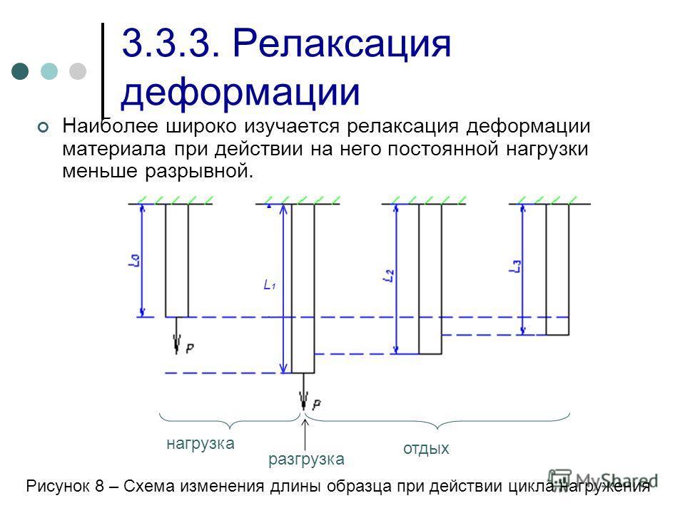 L1L1 нагрузка отдых разгрузка 3.3.3. Релаксация деформации Наиболее широко изучается релаксация деформации материала при действии на него постоянной нагрузки меньше разрывной. Рисунок 8 – Схема изменения длины образца при действии цикла нагружения