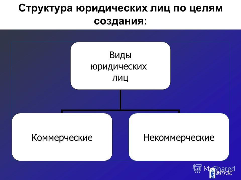 Структура юридических лиц по целям создания: Виды юридических лиц КоммерческиеНекоммерческие