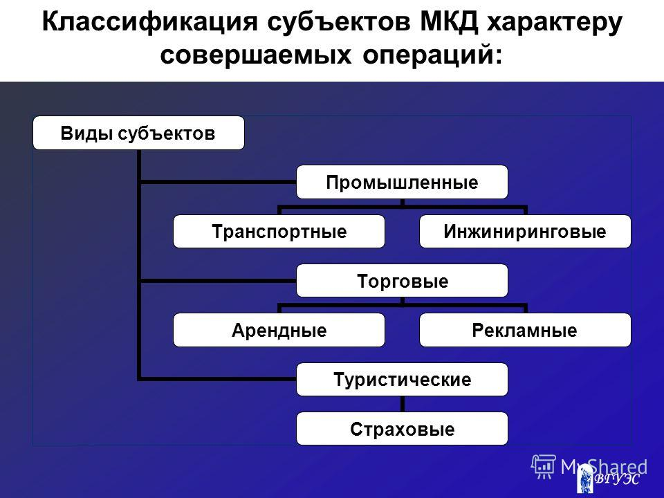 Классификация субъектов МКД характеру совершаемых операций: Виды субъектов Промышленные ТранспортныеИнжиниринговые Торговые АрендныеРекламные Туристические Страховые