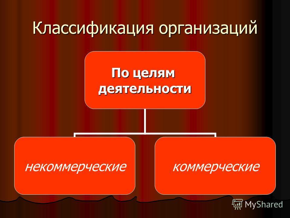 Классификация организаций По целям деятельности некоммерческиекоммерческие