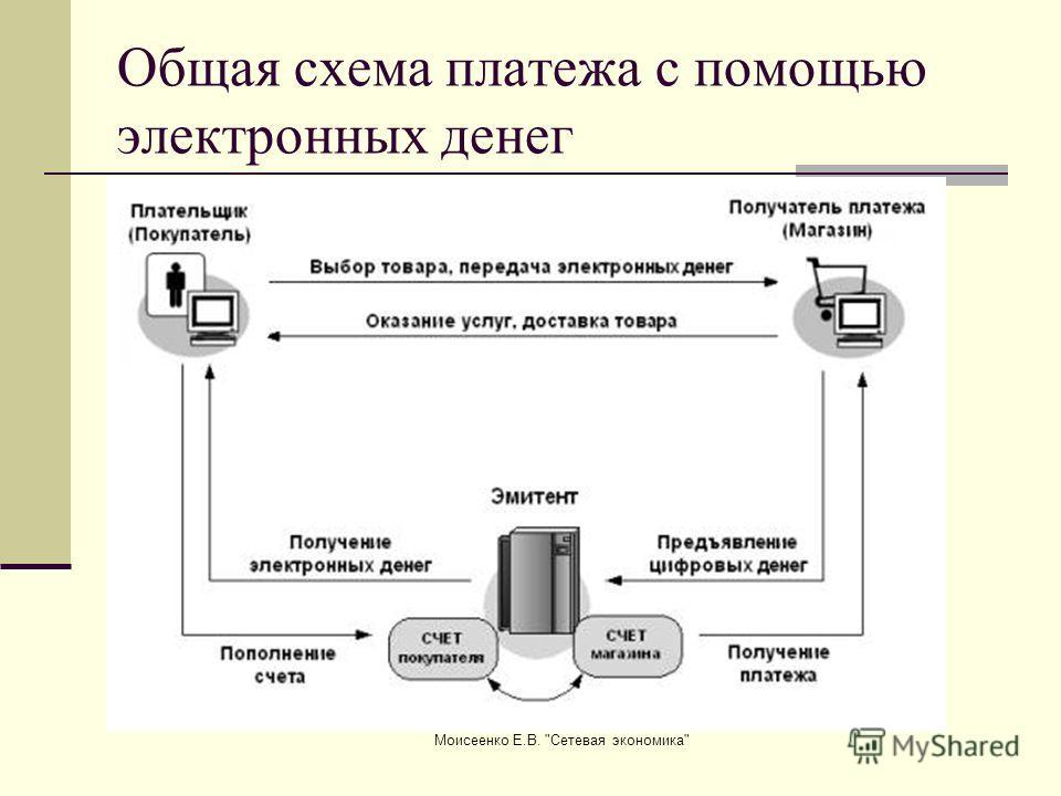 Моисеенко Е.В. Сетевая экономика Общая схема платежа с помощью электронных денег