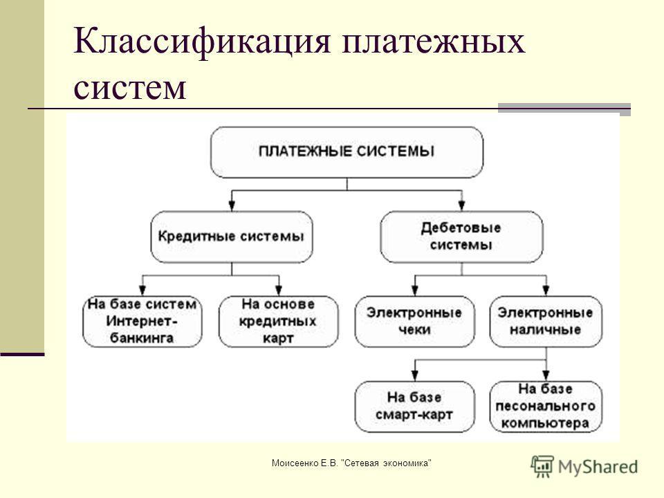 Моисеенко Е.В. Сетевая экономика Классификация платежных систем