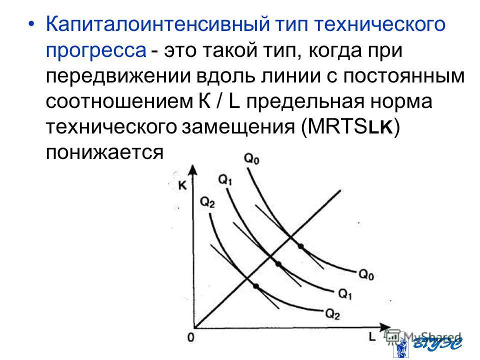 Капиталоинтенсивный тип технического прогресса - это такой тип, когда при передвижении вдоль линии с постоянным соотношением К / L предельная норма технического замещения (MRTS LK ) понижается