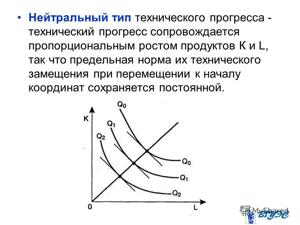 Нейтральный тип технического прогресса - технический прогресс сопровождается пропорциональным ростом продуктов К и L, так что предельная норма их технического замещения при перемещении к началу координат сохраняется постоянной.