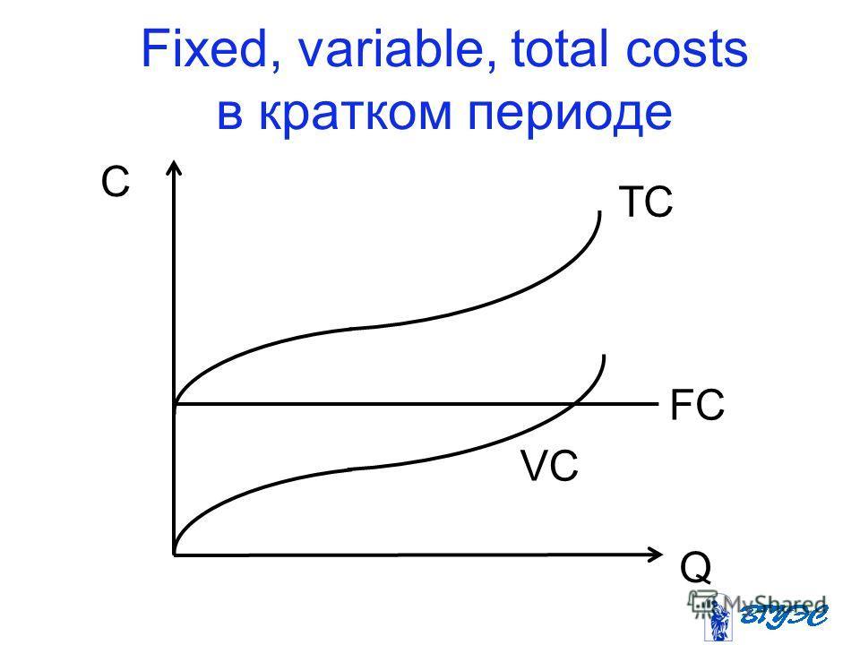 Fixed, variable, total costs в кратком периоде TC FC VC C Q