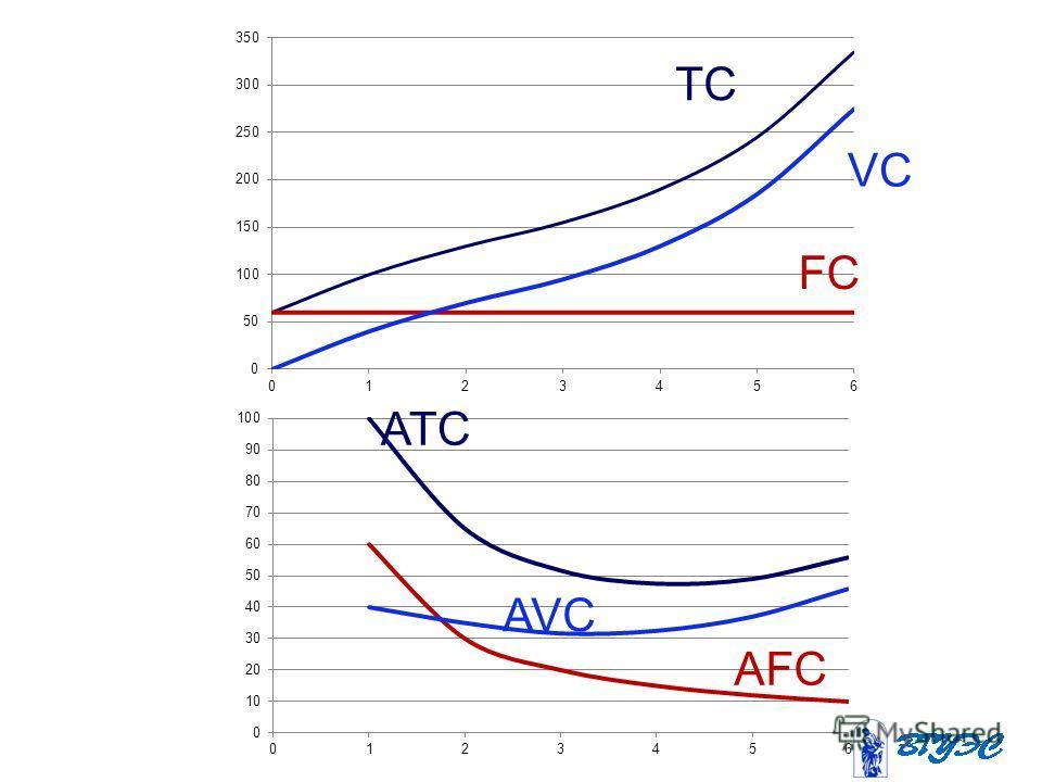 FC VC TC