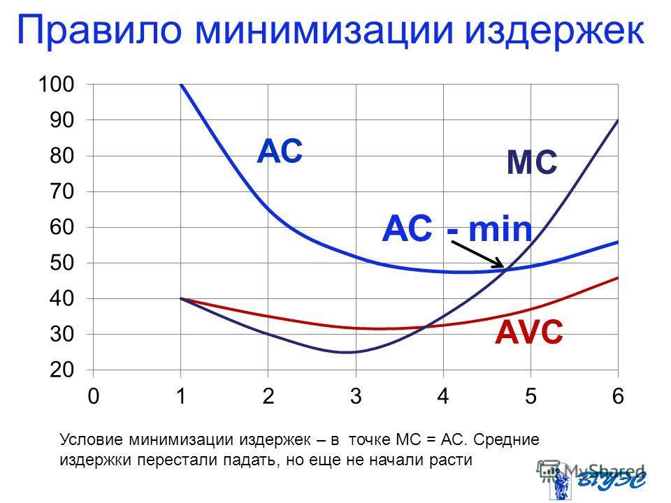 Правило минимизации издержек Условие минимизации издержек – в точке МС = АС. Средние издержки перестали падать, но еще не начали расти АС - min