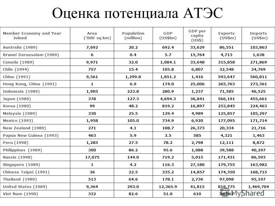 Оценка потенциала АТЭС Member Economy and Year Joined Area ('000 sq km) Population (million) GDP (US$bn) GDP per capita (US$) Exports (US$m) Imports (US$m) Australia (1989)7,69220.2692.433,62986,551103,863 Brunei Darussalam (1989)60.45.715,7644,7131,