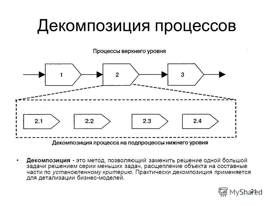 21 Декомпозиция процессов Декомпозиция - это метод, позволяющий заменить решение одной большой задачи решением серии меньших задач, расщепление объекта на составные части по установленному критерию. Практически декомпозиция применяется для детализаци