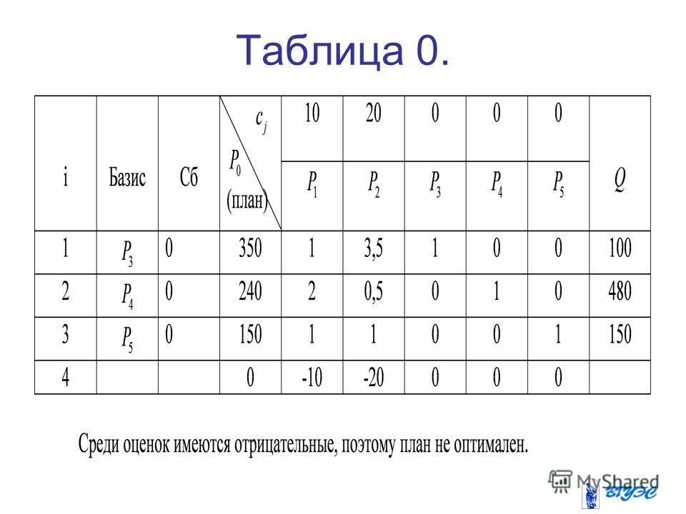 Таблица 0.
