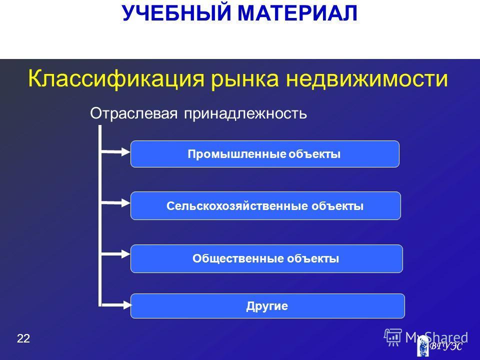 УЧЕБНЫЙ МАТЕРИАЛ 22 Классификация рынка недвижимости Промышленные объекты Сельскохозяйственные объекты Общественные объекты Отраслевая принадлежность Другие