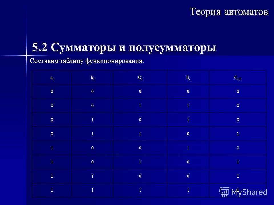 Теория автоматов 5.2 Сумматоры и полусумматоры Составим таблицу функционирования: aiai bibi СiСi SiSi С i+1 00000 00110 01010 01101 10010 10101 11001 11111