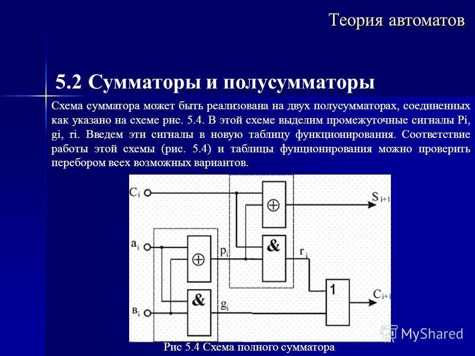 Теория автоматов 5.2 Сумматоры и полусумматоры Схема сумматора может быть реализована на двух полусумматорах, соединенных как указано на схеме рис. 5.4. В этой схеме выделим промежуточные сигналы Pi, gi, ri. Введем эти сигналы в новую таблицу функцио