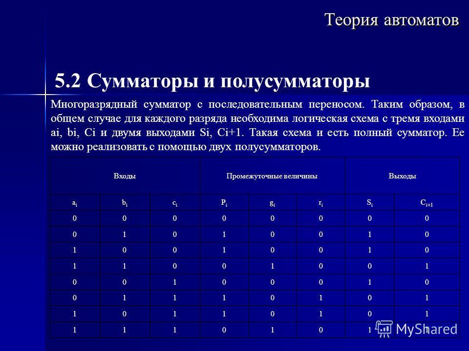 Теория автоматов 5.2 Сумматоры и полусумматоры Многоразрядный сумматор с последовательным переносом. Таким образом, в общем случае для каждого разряда необходима логическая схема с тремя входами ai, bi, Ci и двумя выходами Si, Ci+1. Такая схема и ест