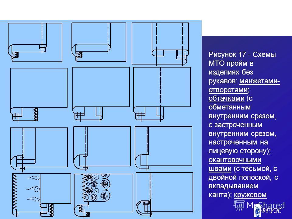 Рисунок 17 - Схемы МТО пройм в изделиях без рукавов: манжетами- отворотами; обтачками (с обметанным внутренним срезом, с застроченным внутренним срезом, настроченным на лицевую сторону); окантовочными швами (с тесьмой, с двойной полоской, с вкладыван