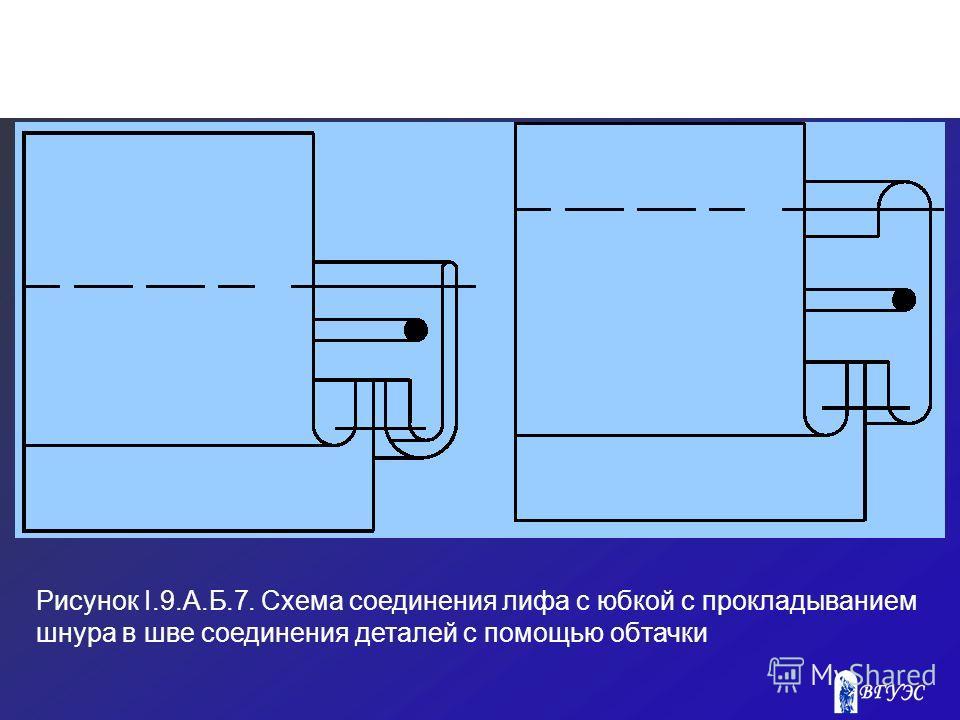 Рисунок I.9.A.Б.7. Схема соединения лифа с юбкой с прокладыванием шнура в шве соединения деталей с помощью обтачки