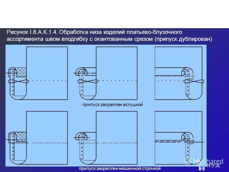 Рисунок I.8.А.К.1.4. Обработка низа изделий платьево-блузочного ассортимента швом вподгибку с окантованным срезом (припуск дублирован) припуск закреплен вспушкой припуск закреплен машинной строчкой