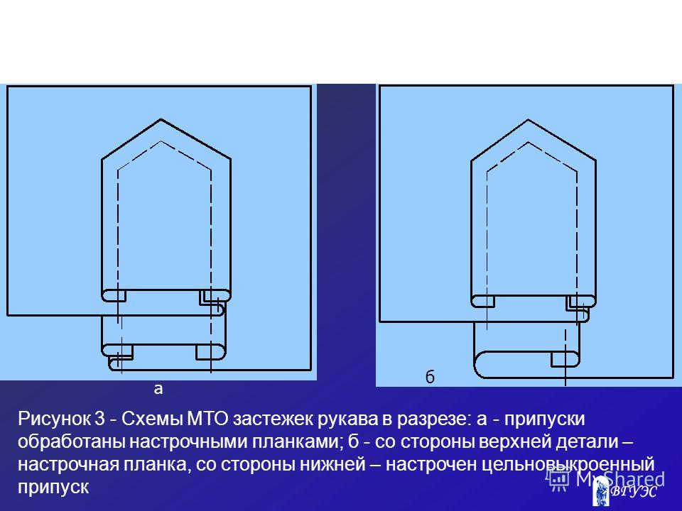 Рисунок 3 - Схемы МТО застежек рукава в разрезе: а - припуски обработаны настрочными планками; б - со стороны верхней детали – настрочная планка, со стороны нижней – настрочен цельновыкроенный припуск а б