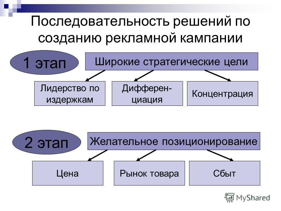Последовательность решений по созданию рекламной кампании Широкие стратегические цели Лидерство по издержкам Дифферен- циация Концентрация 1 этап Желательное позиционирование Рынок товараСбыт 2 этап Цена