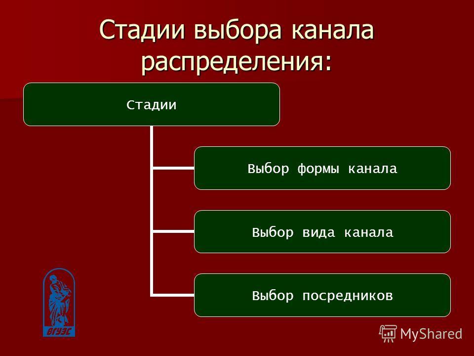 Стадии выбора канала распределения: Стадии Выбор формы канала Выбор вида канала Выбор посредников