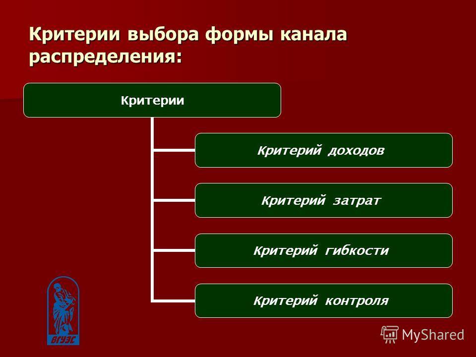 Критерии выбора формы канала распределения: Критерии Критерий доходов Критерий затрат Критерий гибкости Критерий контроля