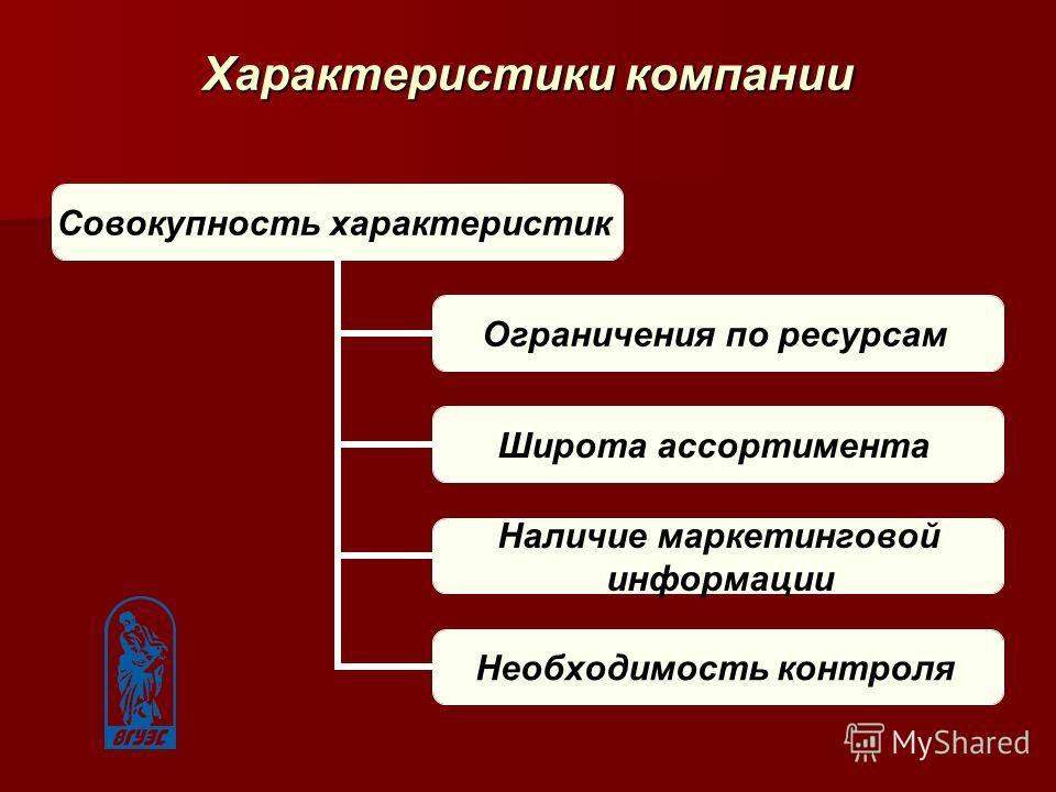 Характеристики компании Совокупность характеристик Ограничения по ресурсам Широта ассортимента Наличие маркетинговой информации Необходимость контроля