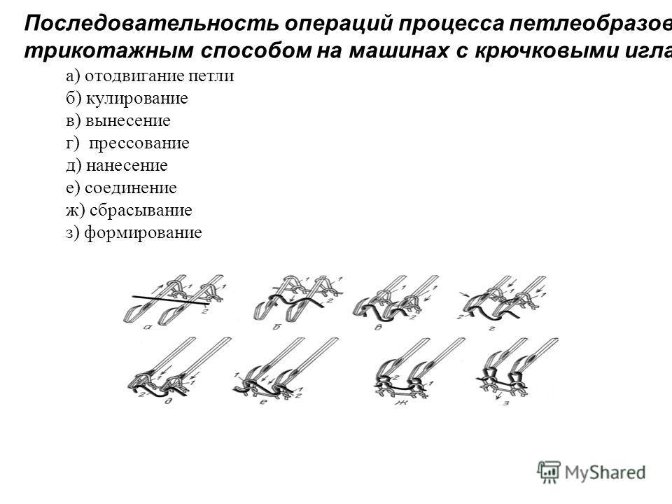 а) отодвигание петли б) кулирование в) вынесение г) прессование д) нанесение е) соединение ж) сбрасывание з) формирование Последовательность операций процесса петлеобразования трикотажным способом на машинах с крючковыми иглами