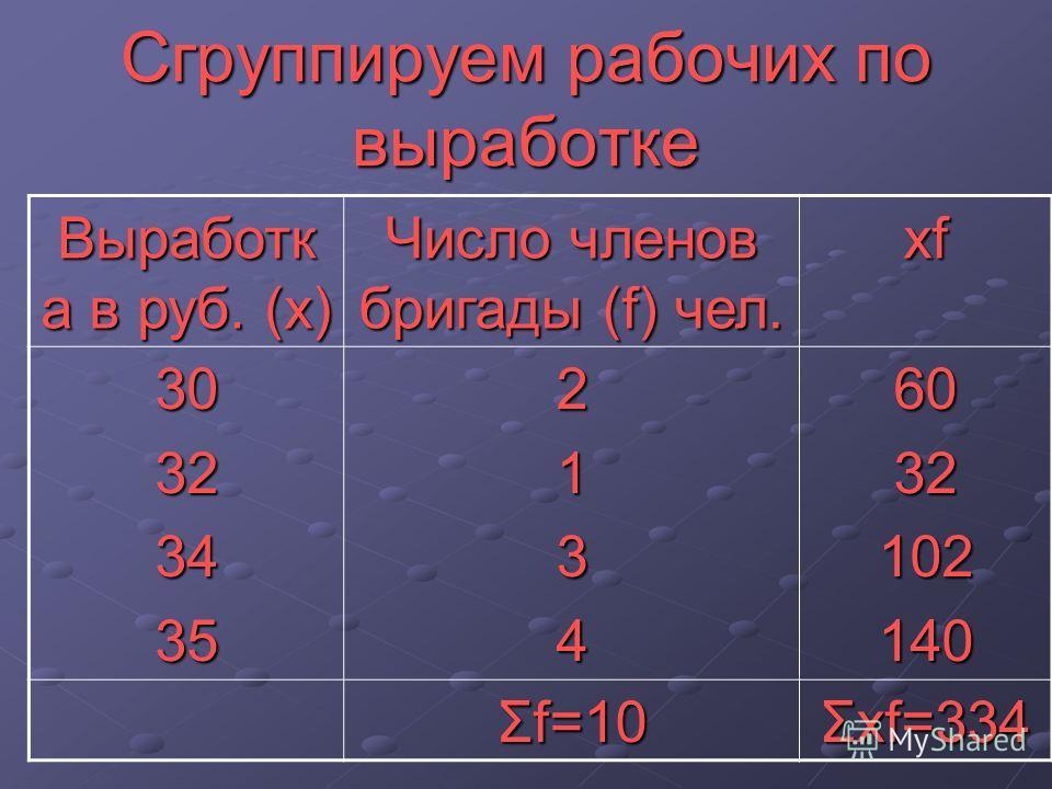 Сгруппируем рабочих по выработке Выработк а в руб. (х) Число членов бригады (f) чел. xf 3032343521346032102140 Σf=10 Σxf=334