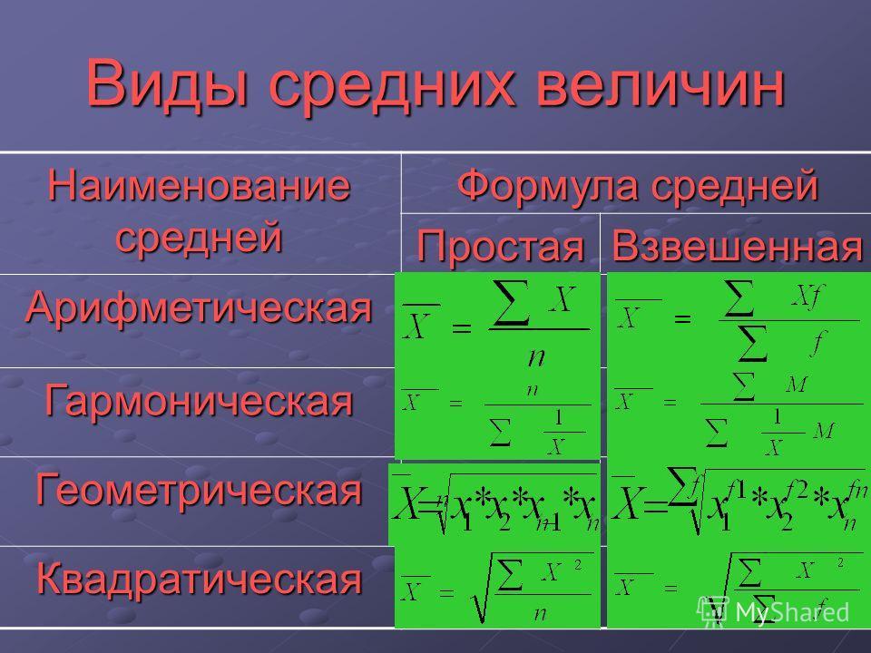 Виды средних величин Наименование средней Формула средней ПростаяВзвешенная Арифметическая Гармоническая Геометрическая Квадратическая