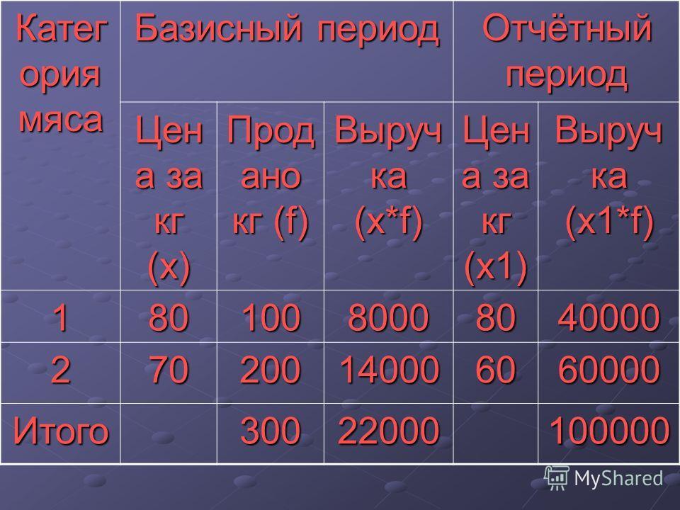 Катег ория мяса Базисный период Отчётный период Цен а за кг (х) Прод ано кг (f) Выруч ка (х*f) Цен а за кг (х1) Выруч ка (х1*f) 18010080008040000 270200140006060000 Итого30022000100000
