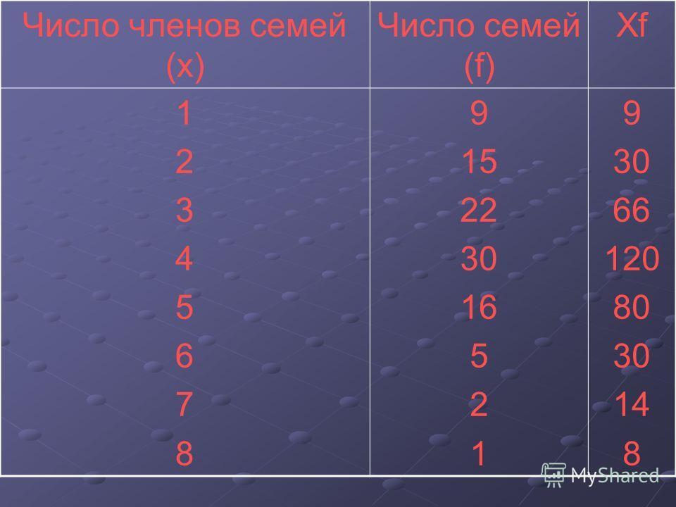Число членов семей (х) Число семей (f) ХfХf 1234567812345678 9 15 22 30 16 5 2 1 9 30 66 120 80 30 14 8