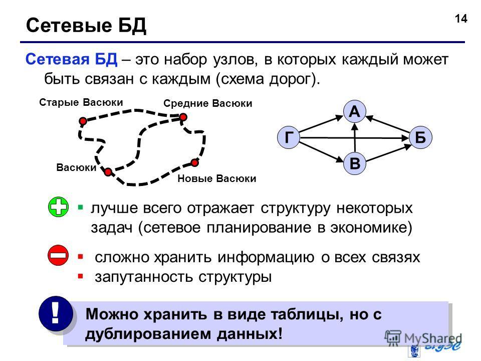 14 Сетевые БД Сетевая БД – это набор узлов, в которых каждый может быть связан с каждым (схема дорог). БГ А В лучше всего отражает структуру некоторых задач (сетевое планирование в экономике) сложно хранить информацию о всех связях запутанность струк