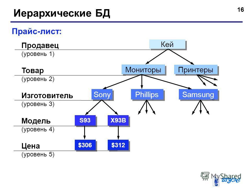 16 Иерархические БД Прайс-лист: Продавец (уровень 1) Товар (уровень 2) Модель (уровень 4) Цена (уровень 5) Изготовитель (уровень 3) $306 $312 S93 X93B Sony Phillips Samsung Мониторы Принтеры Кей