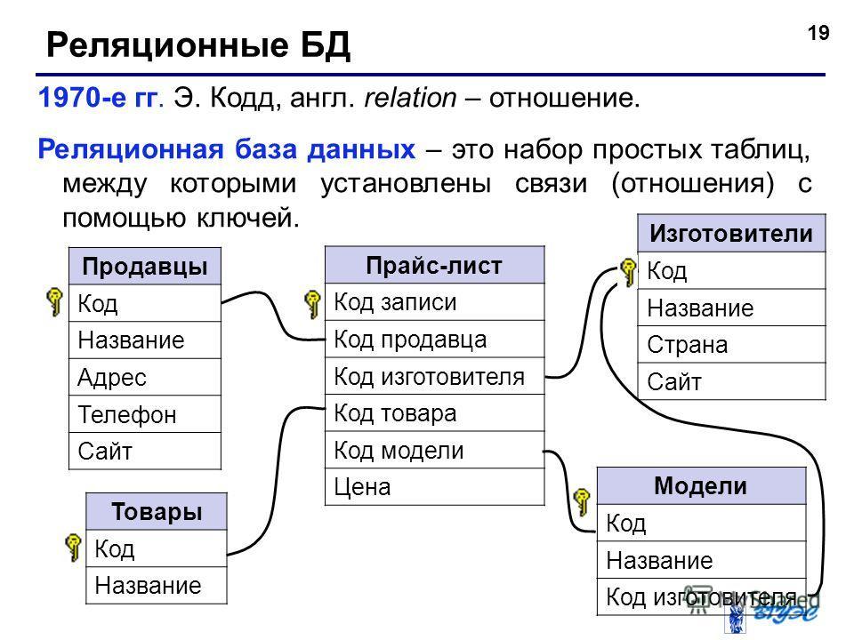 19 Реляционные БД 1970-е гг. Э. Кодд, англ. relation – отношение. Реляционная база данных – это набор простых таблиц, между которыми установлены связи (отношения) с помощью ключей. Продавцы Код Название Адрес Телефон Сайт Изготовители Код Название Ст