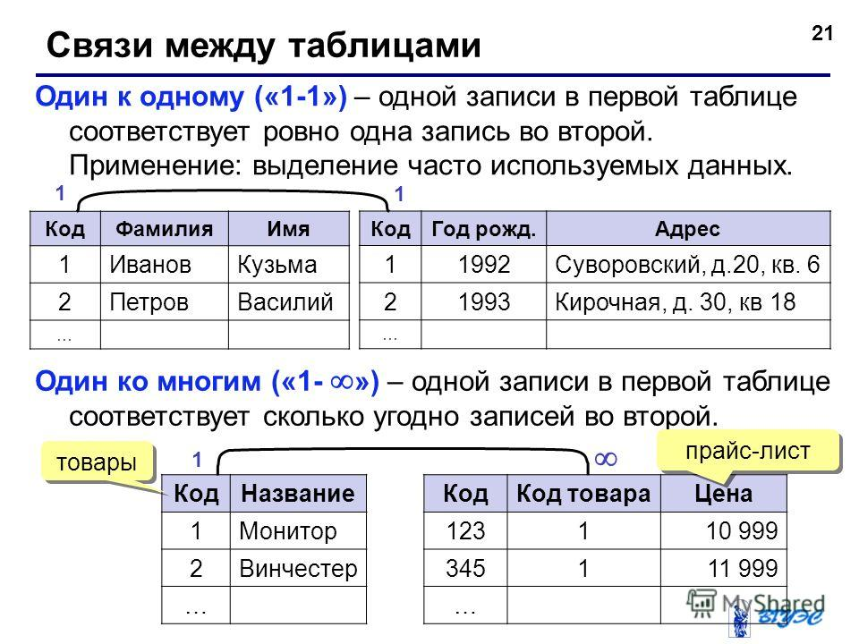 21 Связи между таблицами Один к одному («1-1») – одной записи в первой таблице соответствует ровно одна запись во второй. Применение: выделение часто используемых данных. КодФамилияИмя 1ИвановКузьма 2ПетровВасилий … КодГод рожд.Адрес 11992Суворовский