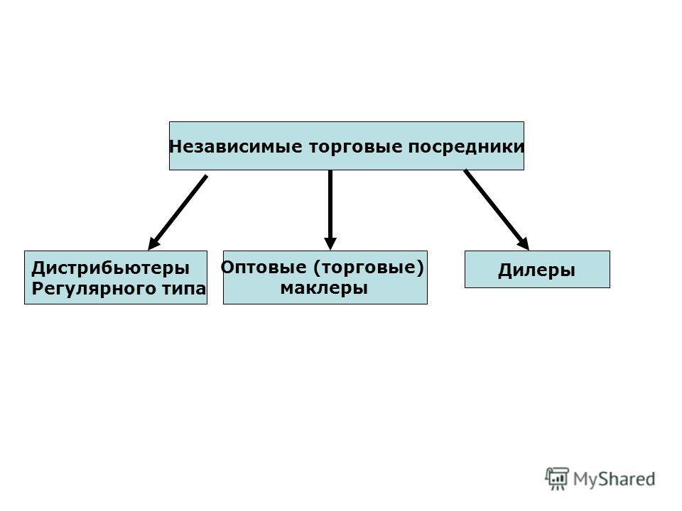 Независимые торговые посредники Дистрибьютеры Регулярного типа Оптовые (торговые) маклеры Дилеры