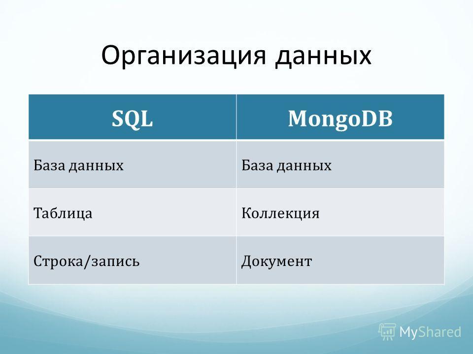 Организация данных SQLMongoDB База данных ТаблицаКоллекция Строка/записьДокумент