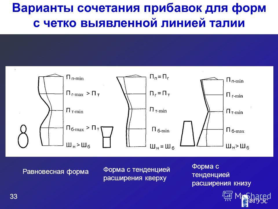 33 Варианты сочетания прибавок для форм с четко выявленной линией талии Равновесная форма Форма с тенденцией расширения кверху Форма с тенденцией расширения книзу
