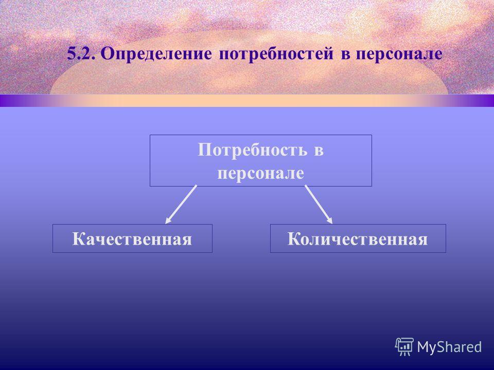 Потребность в персонале КачественнаяКоличественная 5.2. Определение потребностей в персонале