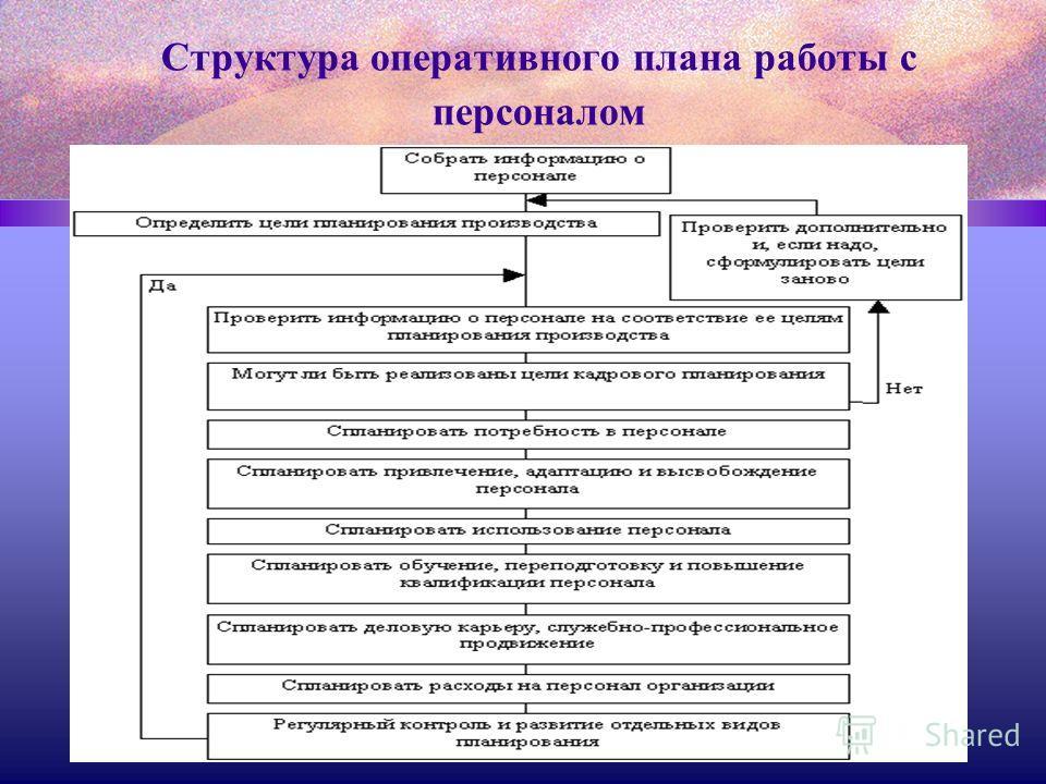 Структура оперативного плана работы с персоналом